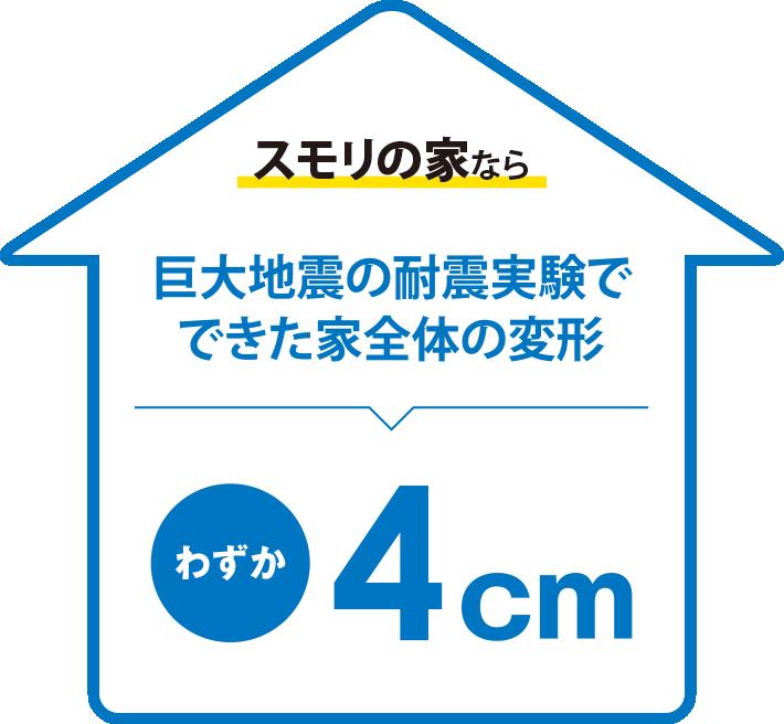 スモリの家なら巨大地震の耐震実験でできた家全体の隙間、4cm