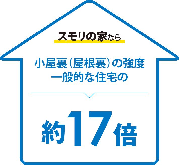スモリの家なら小屋裏(屋根裏)の強度一般的な住宅の、約17倍