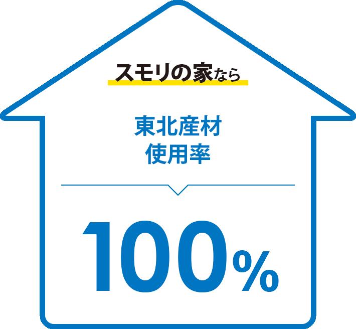 スモリの家なら東北産材使用率100%