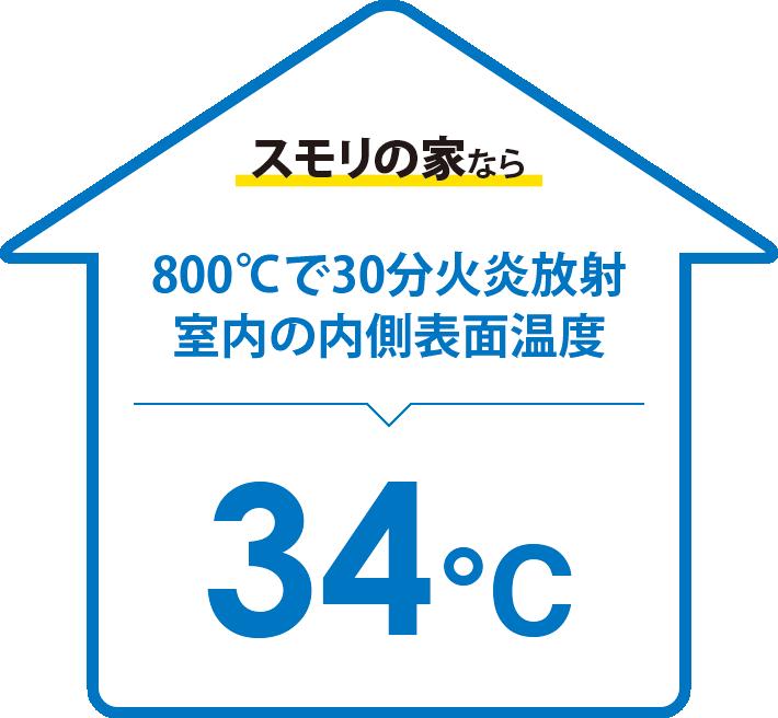 スモリの家なら800℃で30分火炎放射、室内の内側表面温度34℃