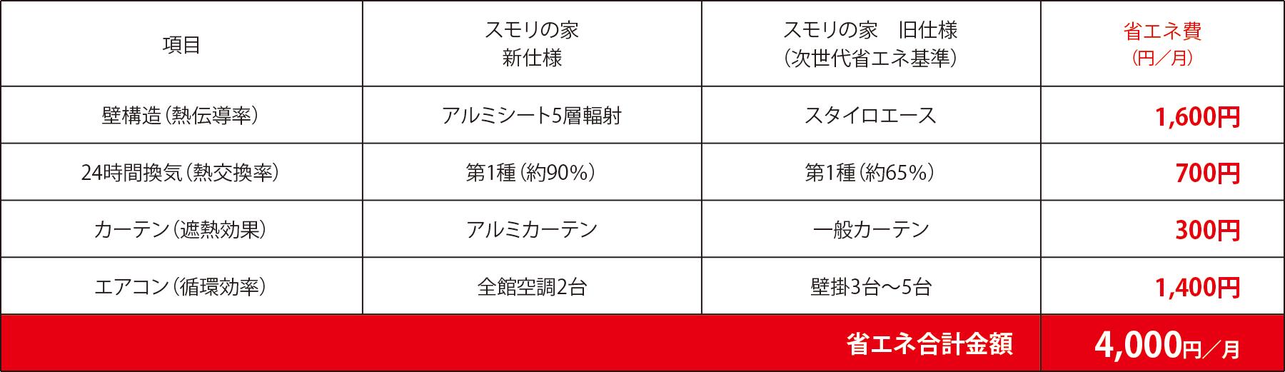 省エネ合計金額 4,000円/月