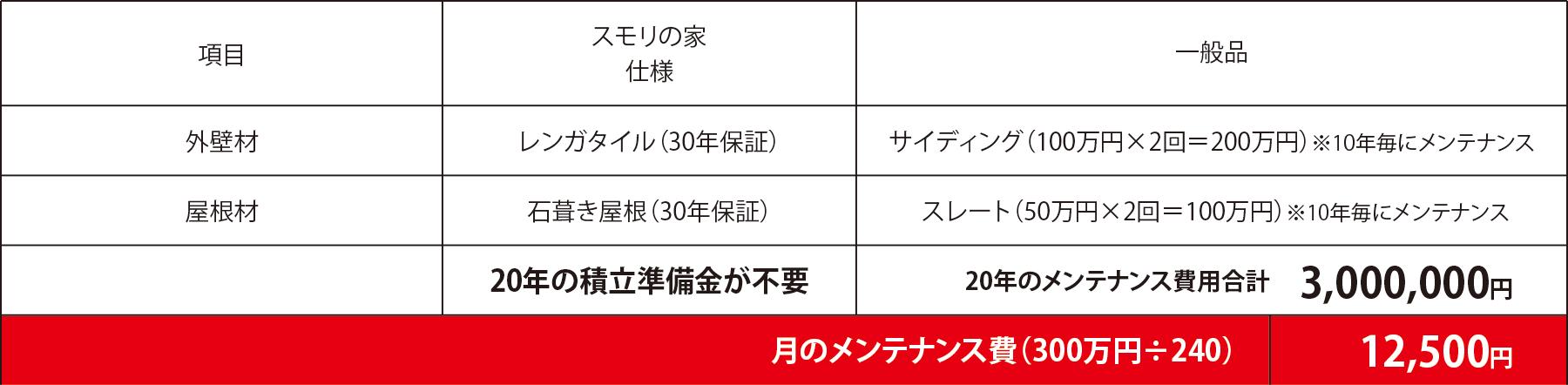 月のメンテナンス費(300万円÷240)=12,500円
