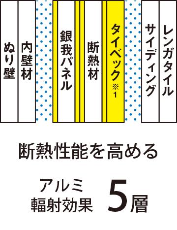 断熱性能を高めるアルミ輻射効果5層