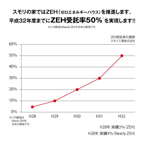 スモリ工業ZEH受託率目標