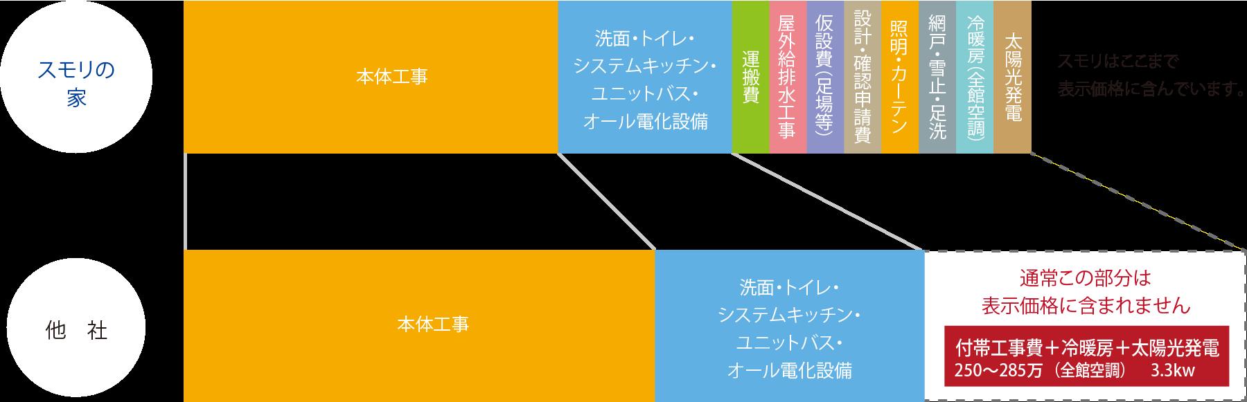 スモリの家 価格比較図