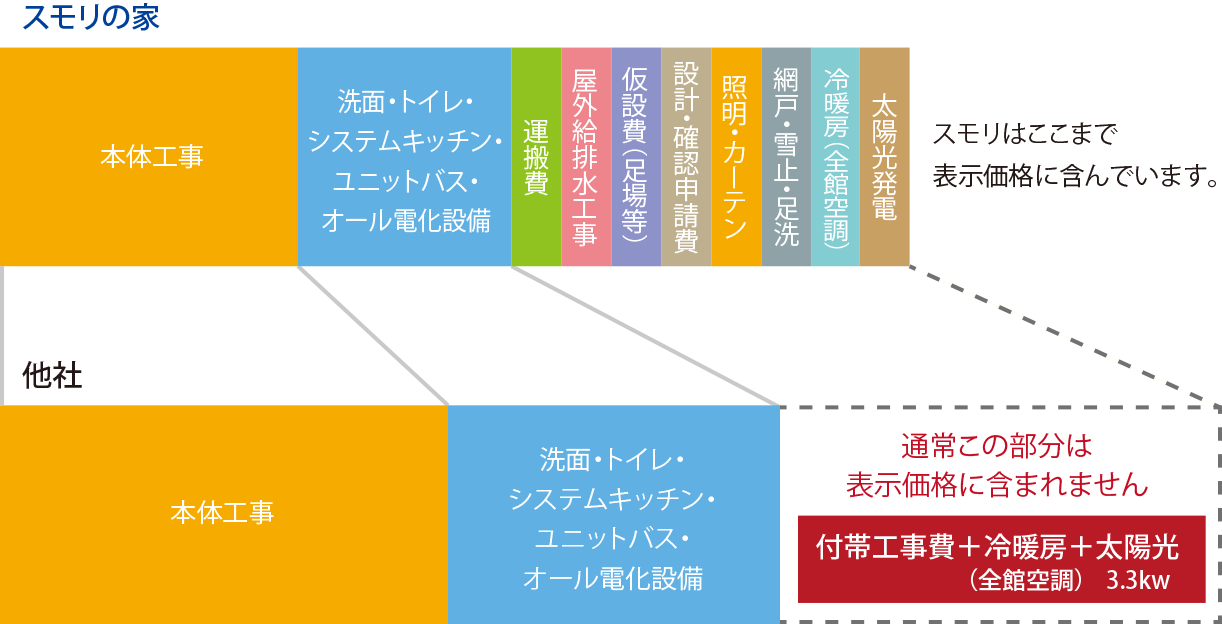 aboutsumori_ollinone_graph2104_sp