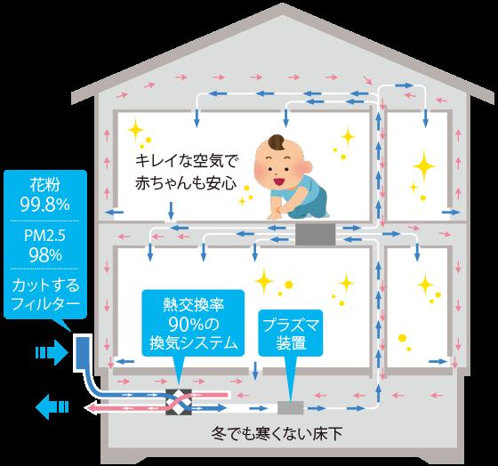 スモリの家 換気システム
