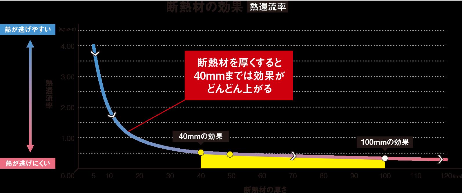 insulation-loss-graph