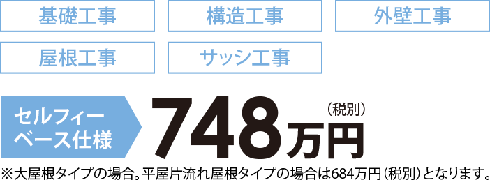 セルフィー ベース仕様 748万円(税別)