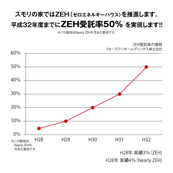 ホースワンホールディングスZEH受託率目標