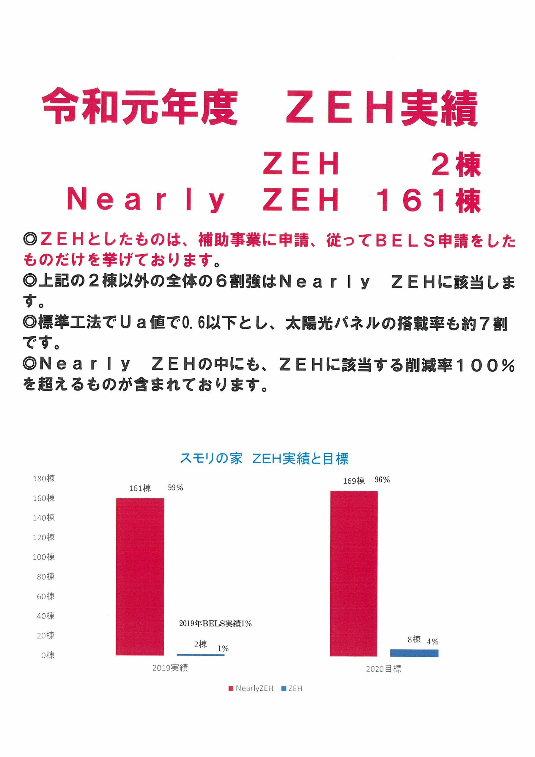 zeh2020